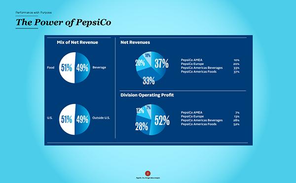 PepsiCo vs  Coca-Cola Financial Analysis on Behance