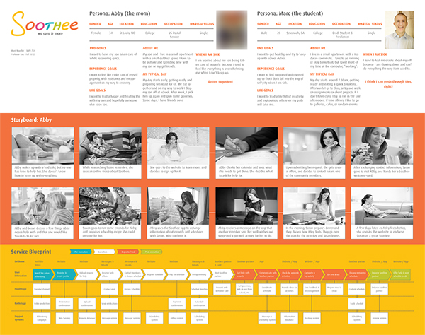 Soothee service concept on behance the full wallchart showing the personas the storyboard and the service blueprint malvernweather Gallery