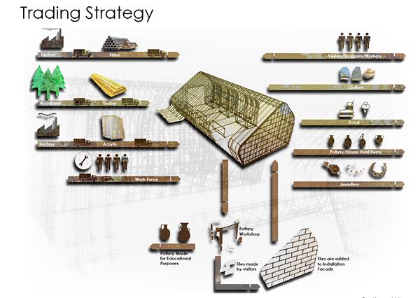Market maker trading strategy