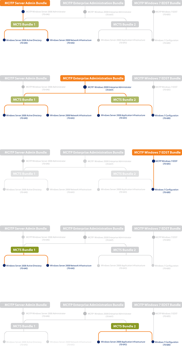 Microsoft Certification Flow Chart For Va Catalog On Behance