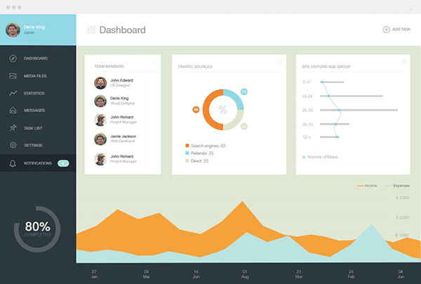 Dashboard UI/ UX Design on Behance