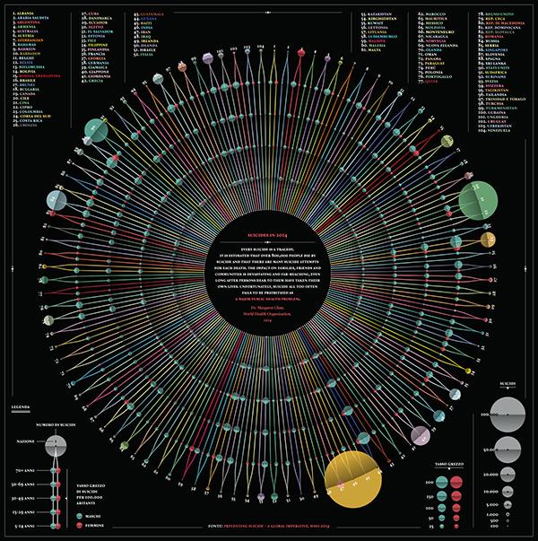 Data,infographic,visualization,death,Suicides,nation,information design,data visualization,circle
