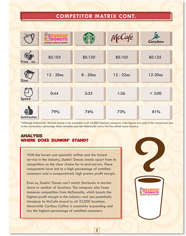 dunkin donuts hypothetical marketing strategy case essay