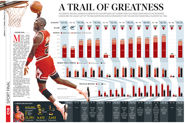 michael jordan career records - photo #1