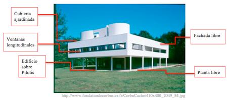 cuestionamientos sobre la arquitectura moderna on los On arquitectura moderna caracteristicas
