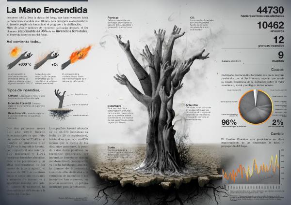 infografia Diseño de información arbol