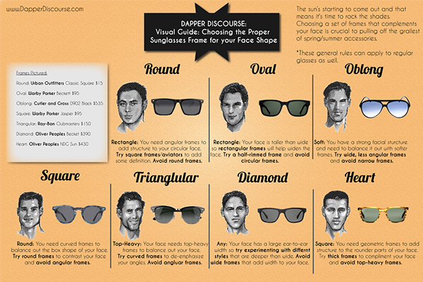 18e625b31c04 Visual Guide  Choosing Frames for Your Face Shape on Behance