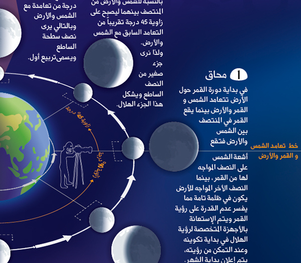 Infographic (Moon Phases & Ramadan Calender) on Behance
