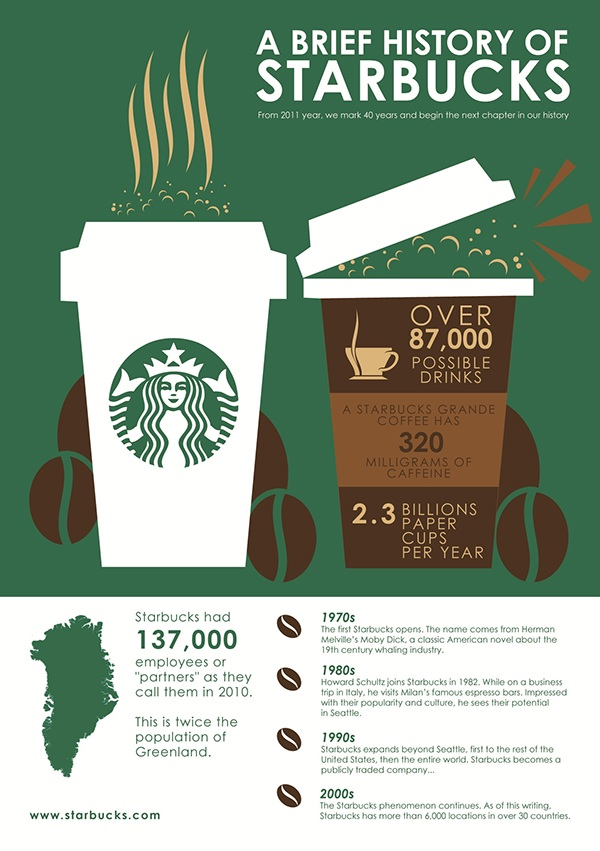 """a brief history of starbucks essay We will write a custom essay sample on any topic specifically for you for only  """" starbucks held the largest nationwide coffee tasting in history."""