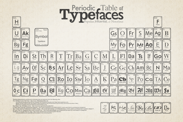 Periodic table of typefaces on behance urtaz Images