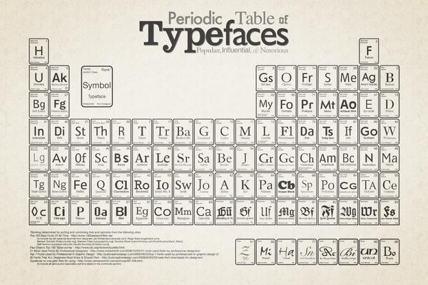Tabla periódica de las fuentes
