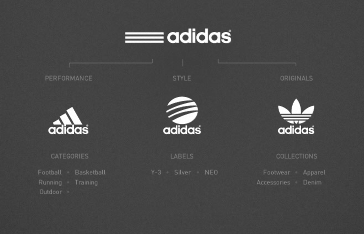 adidas brand design study on behance rh behance net Brand Standards Manuals adidas corporate brand logo guidelines