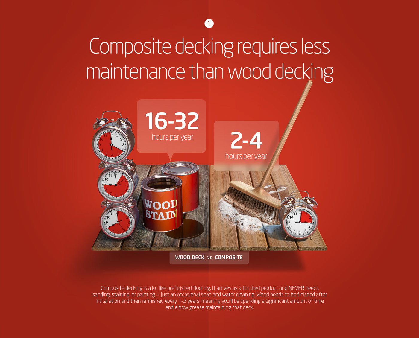 Five facts Wood vs Composite on Behance
