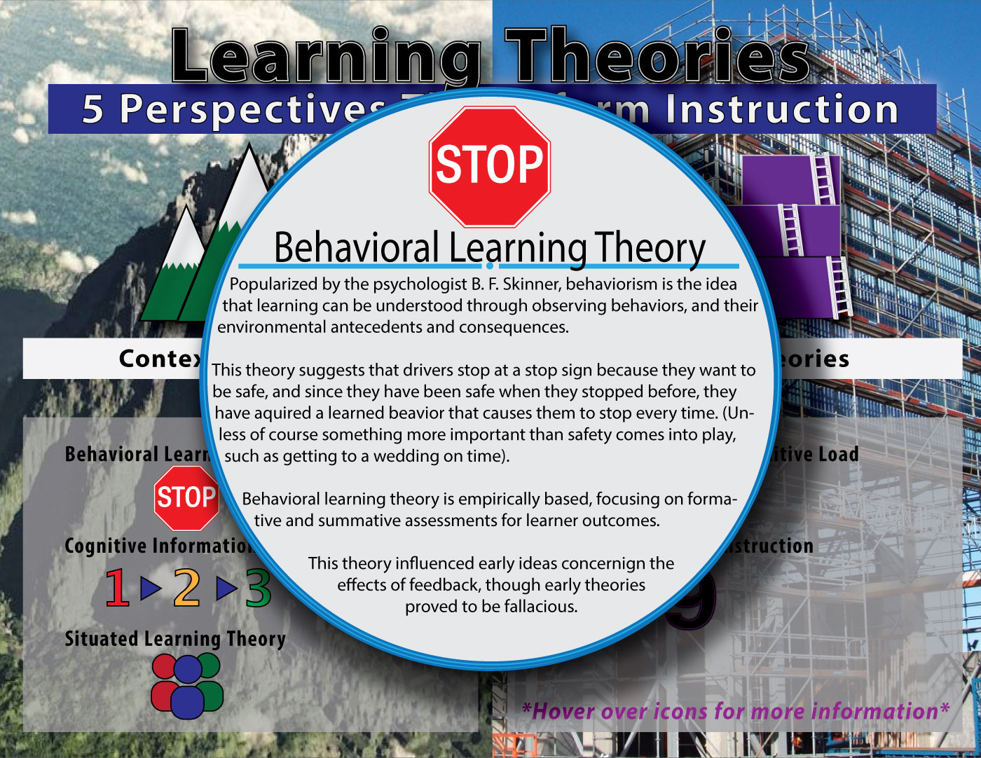 sign learning theory