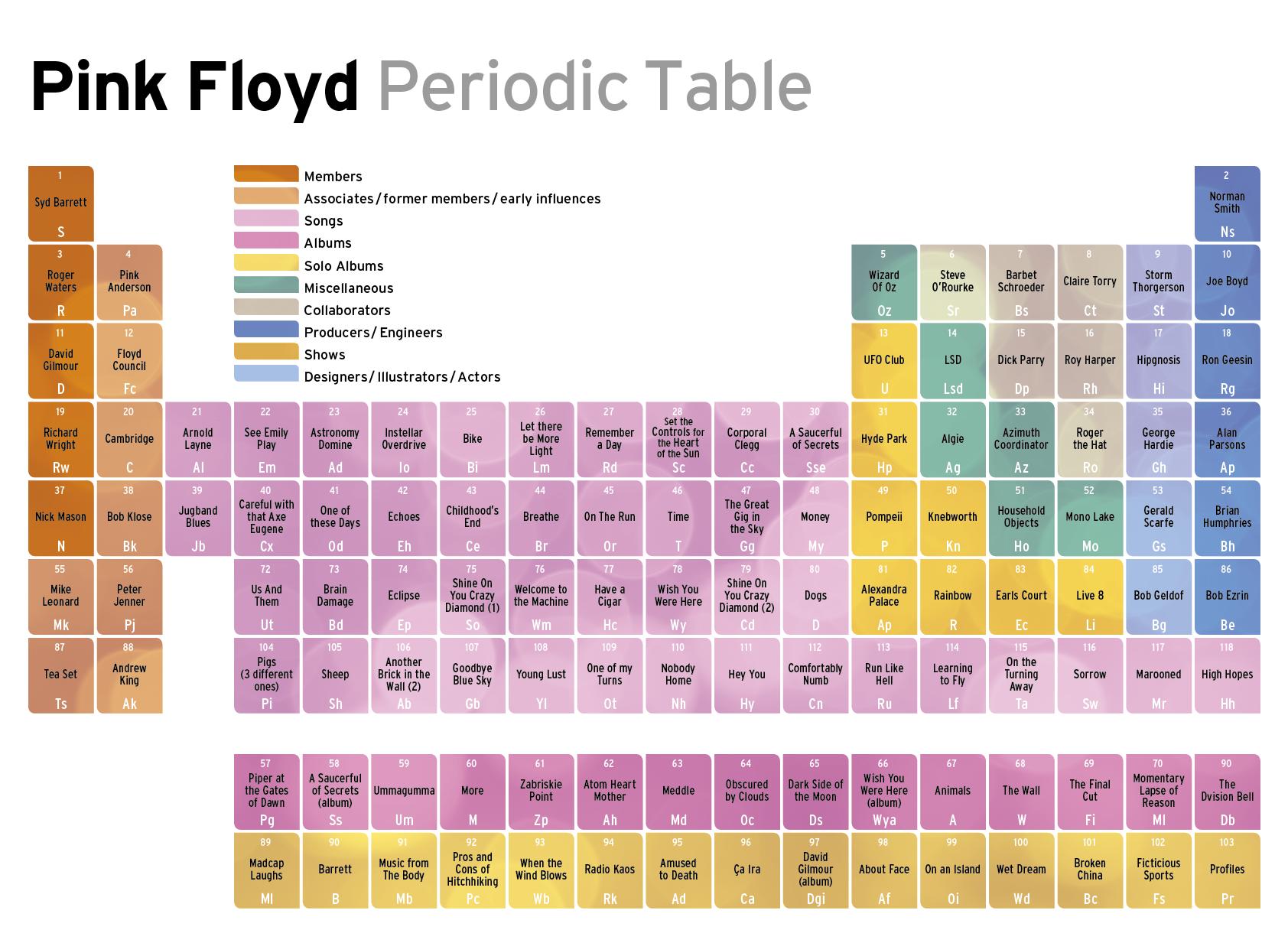 Periodic table pink floyd pinterest periodic table pink periodic table pink floyd pinterest periodic table pink floyd and tables gamestrikefo Choice Image