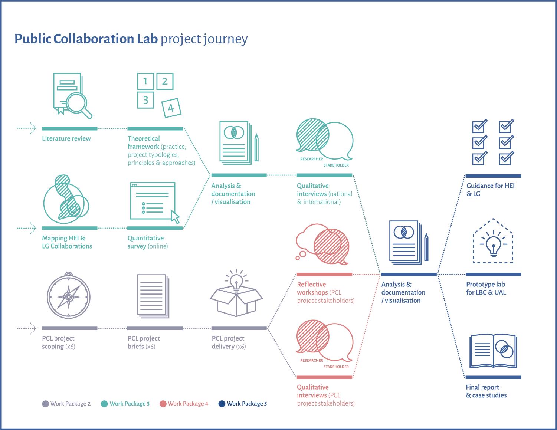 Public Collaboration Lab on Behance