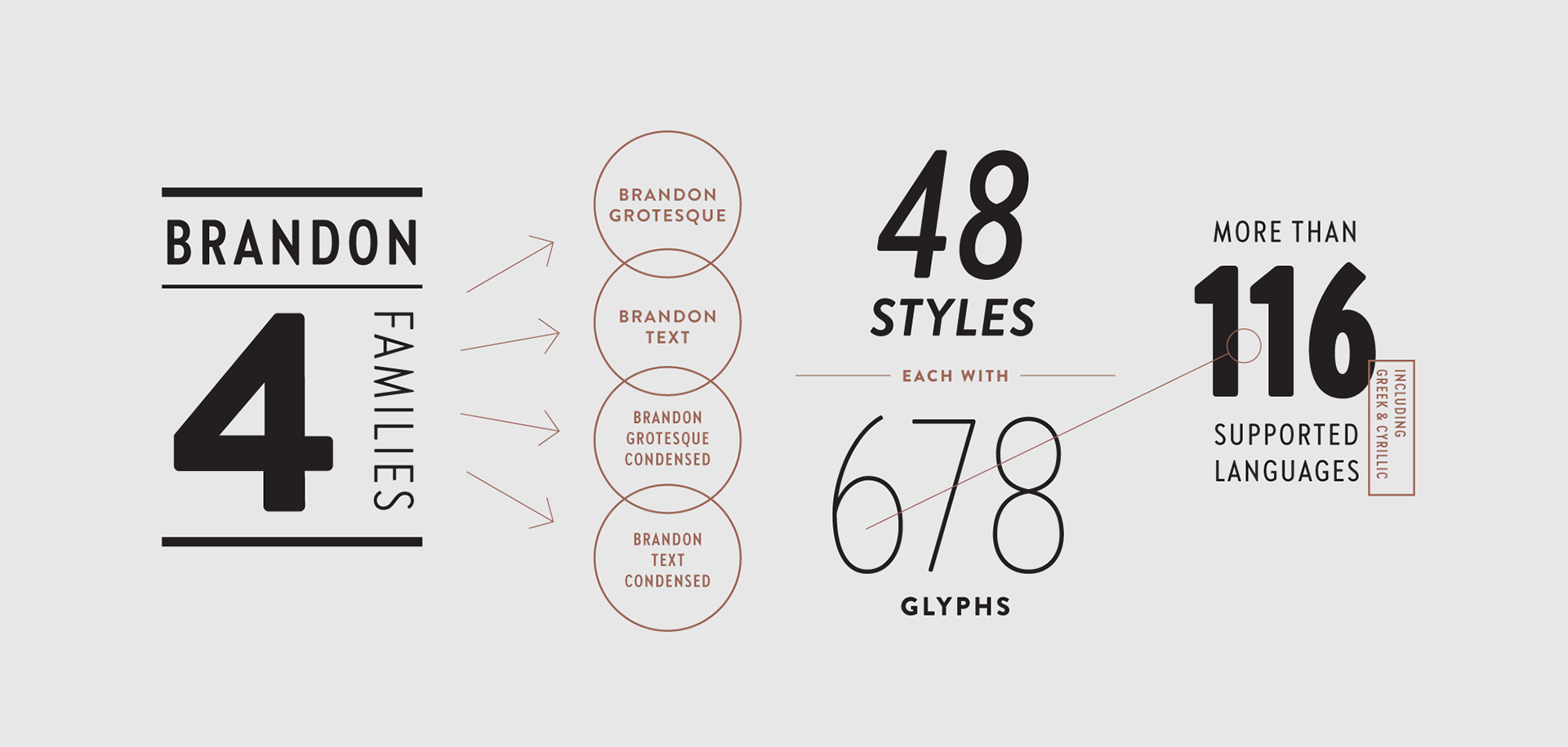 Brandon Grotesque Condensed on Behance
