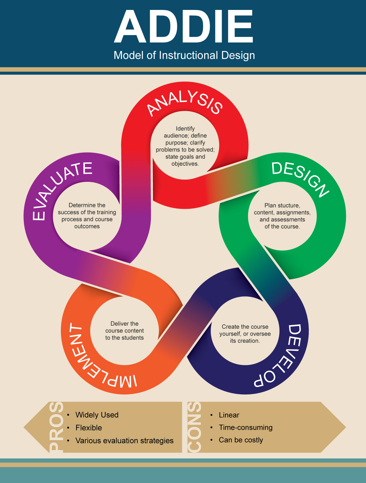 ADDIE Model of Instructional Design on Behance