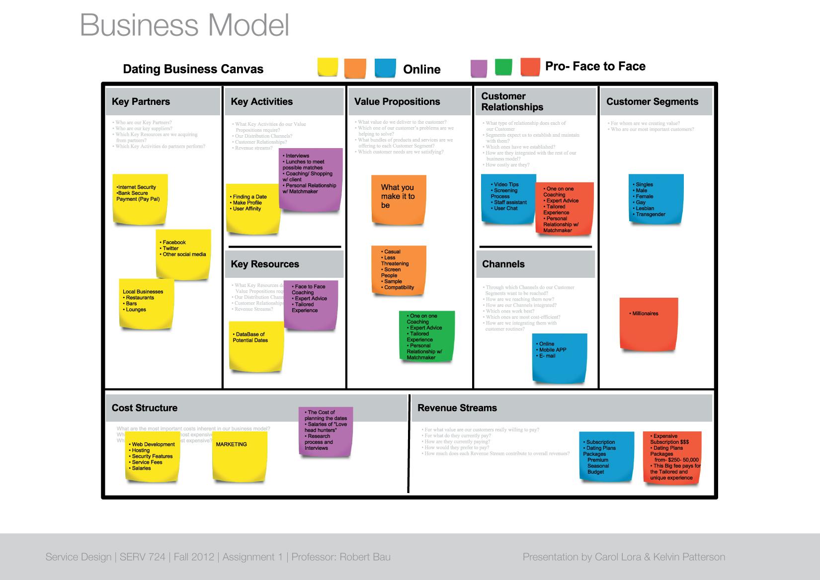Dating website business model