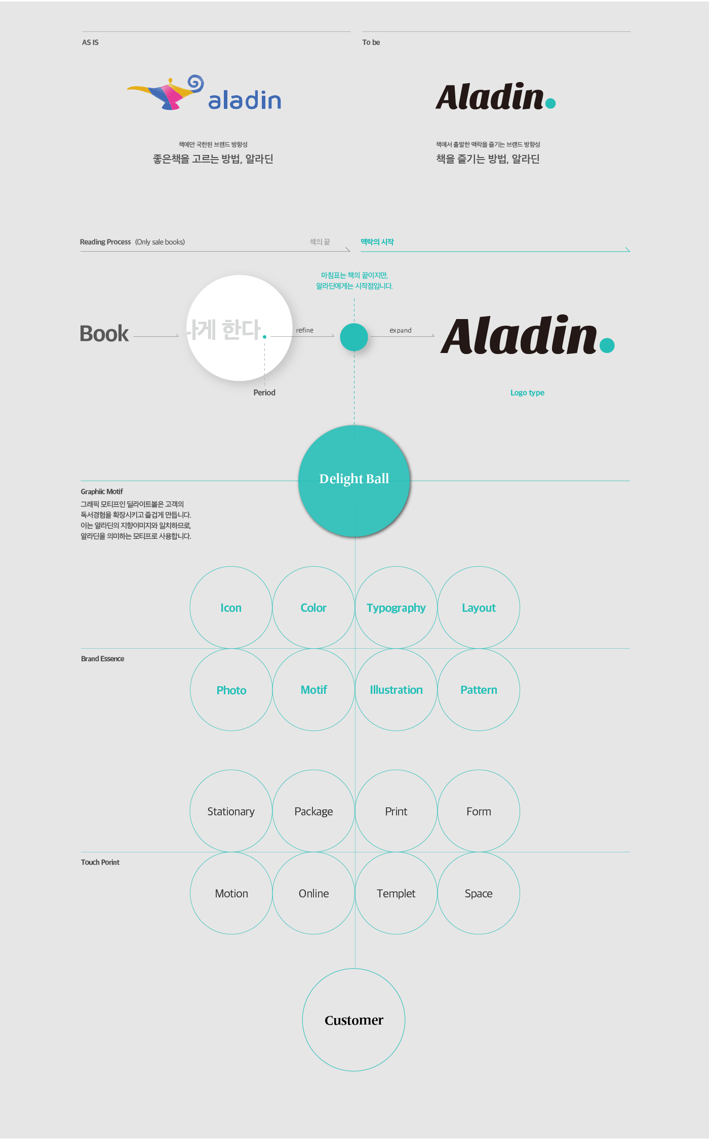 Aladin Context Book Store On Behance Story Books Of Project Overview