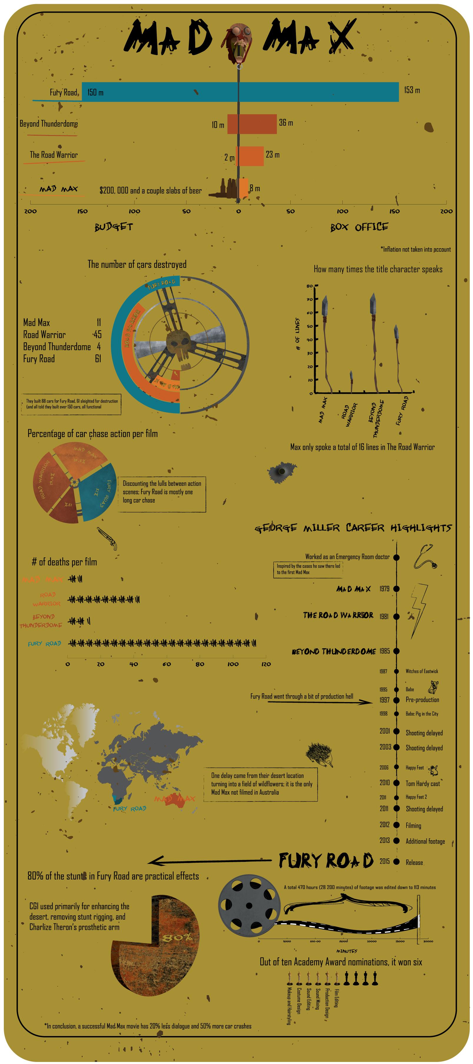 Mad Max Infograph on Behance