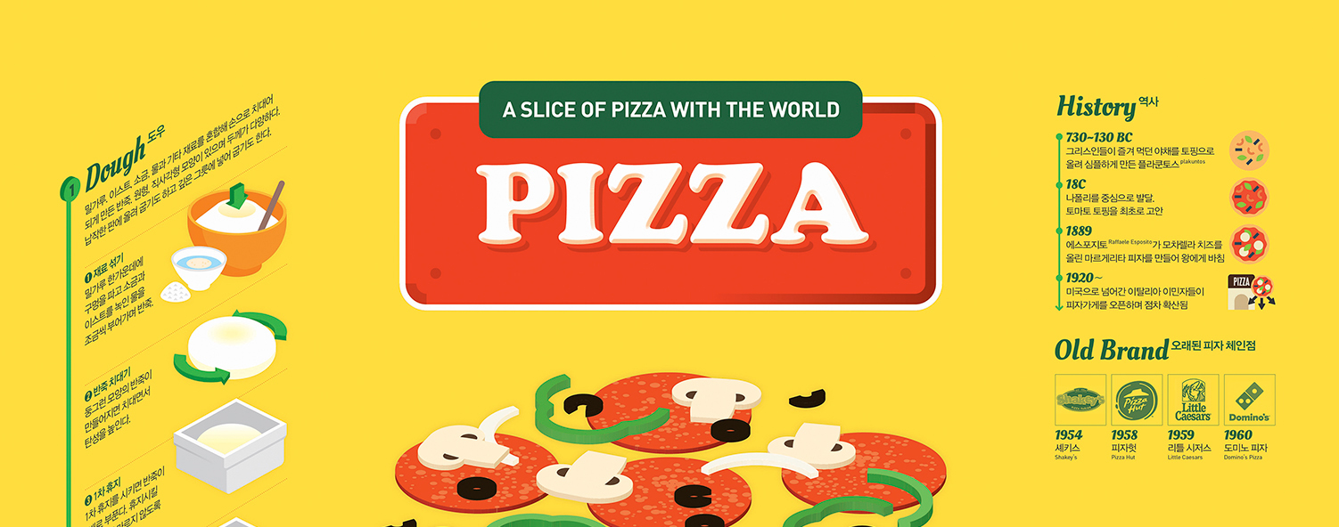 how pizza has evolved essay The percentage of americans that regularly eat yogurt, bottled water and pizza has grown significantly in the past decade, according to a new report.