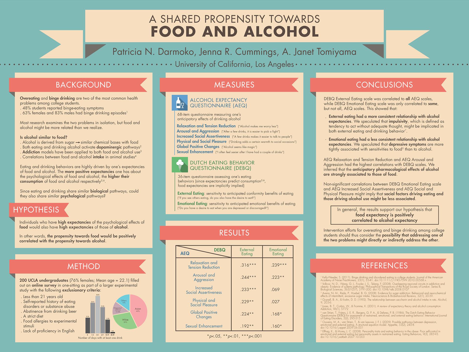 Template scientific poster