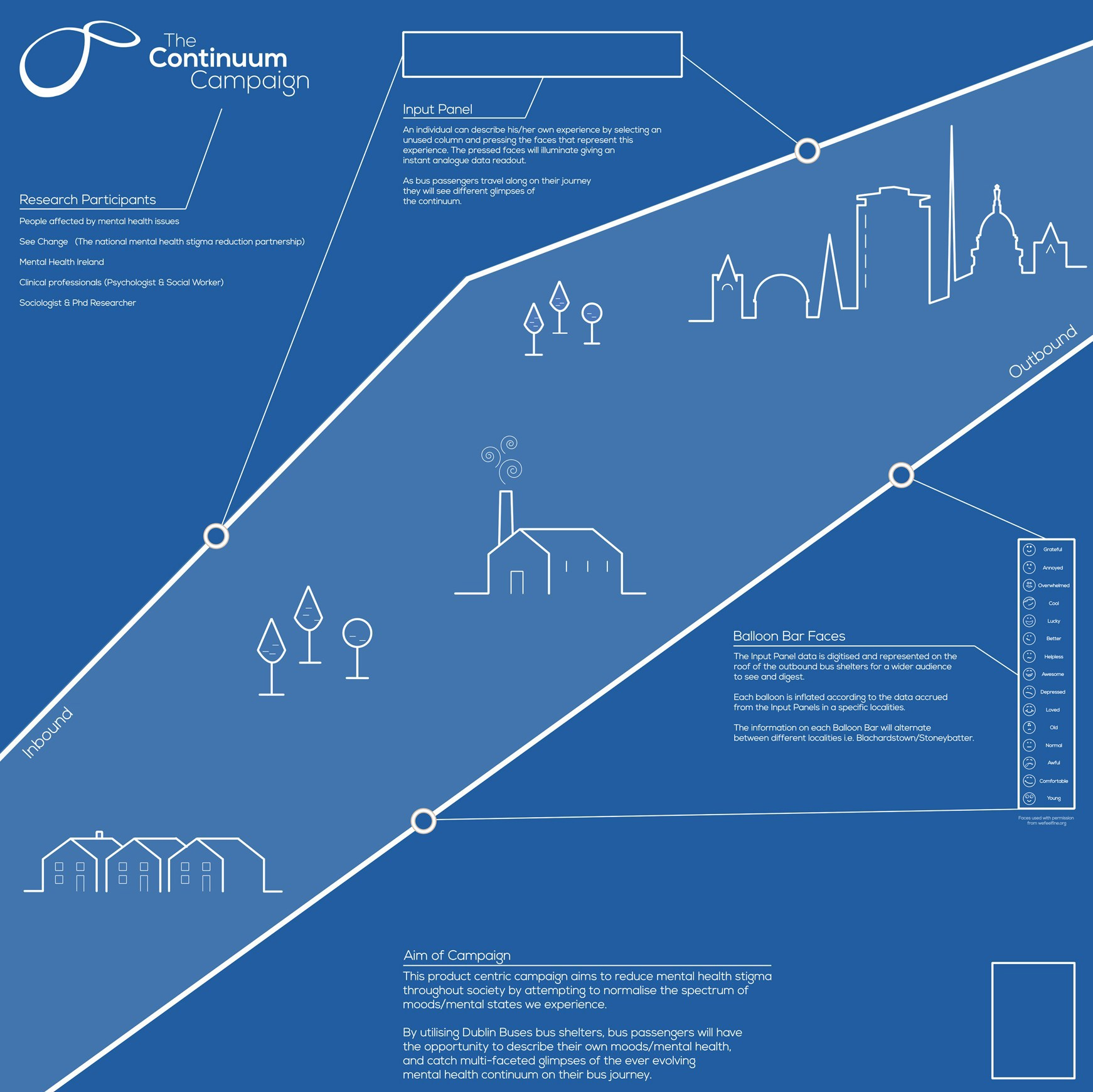 The Continuum Campaign On Behance