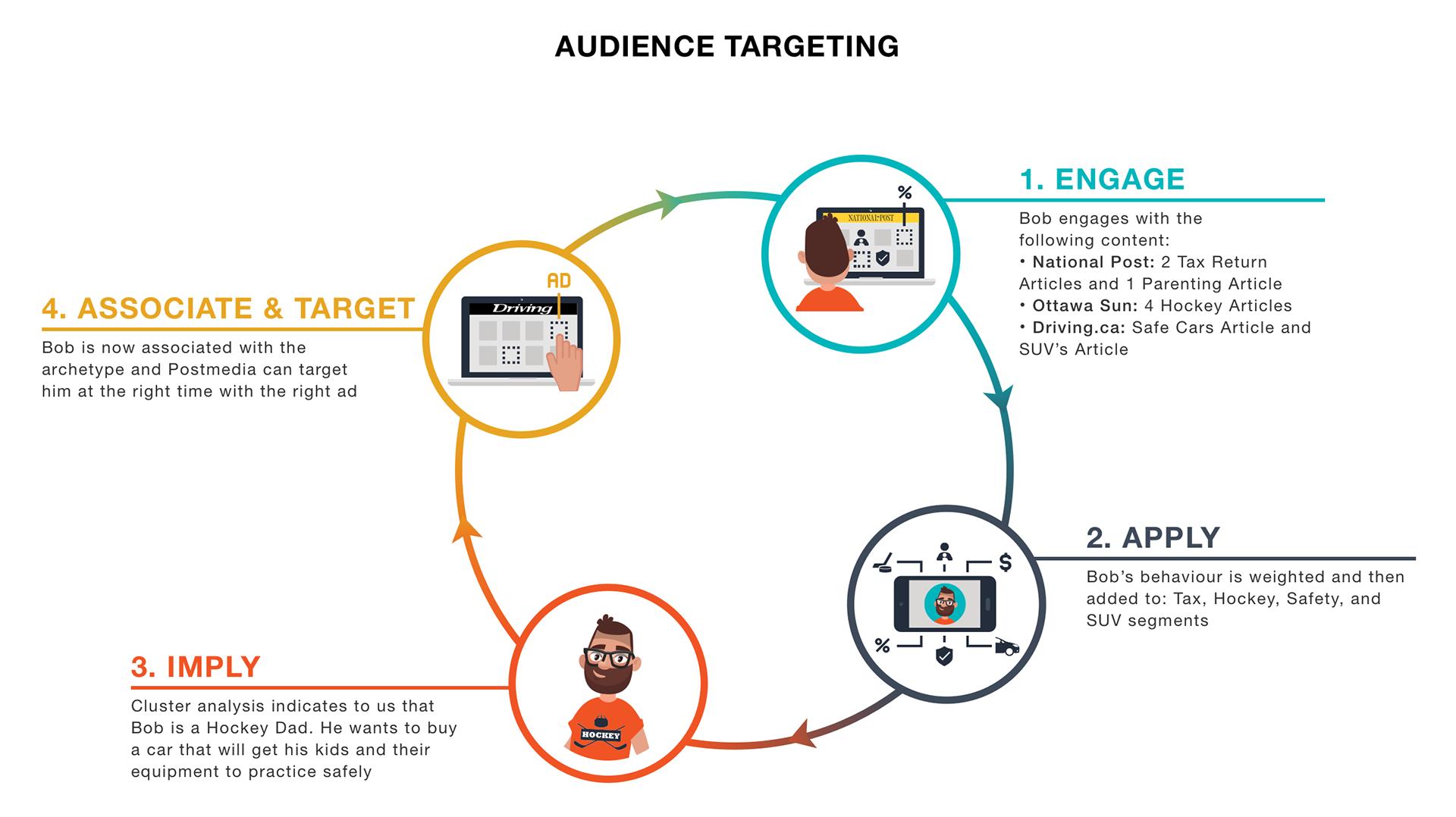 Audience Targeting' Personas & User Journeys on Behance