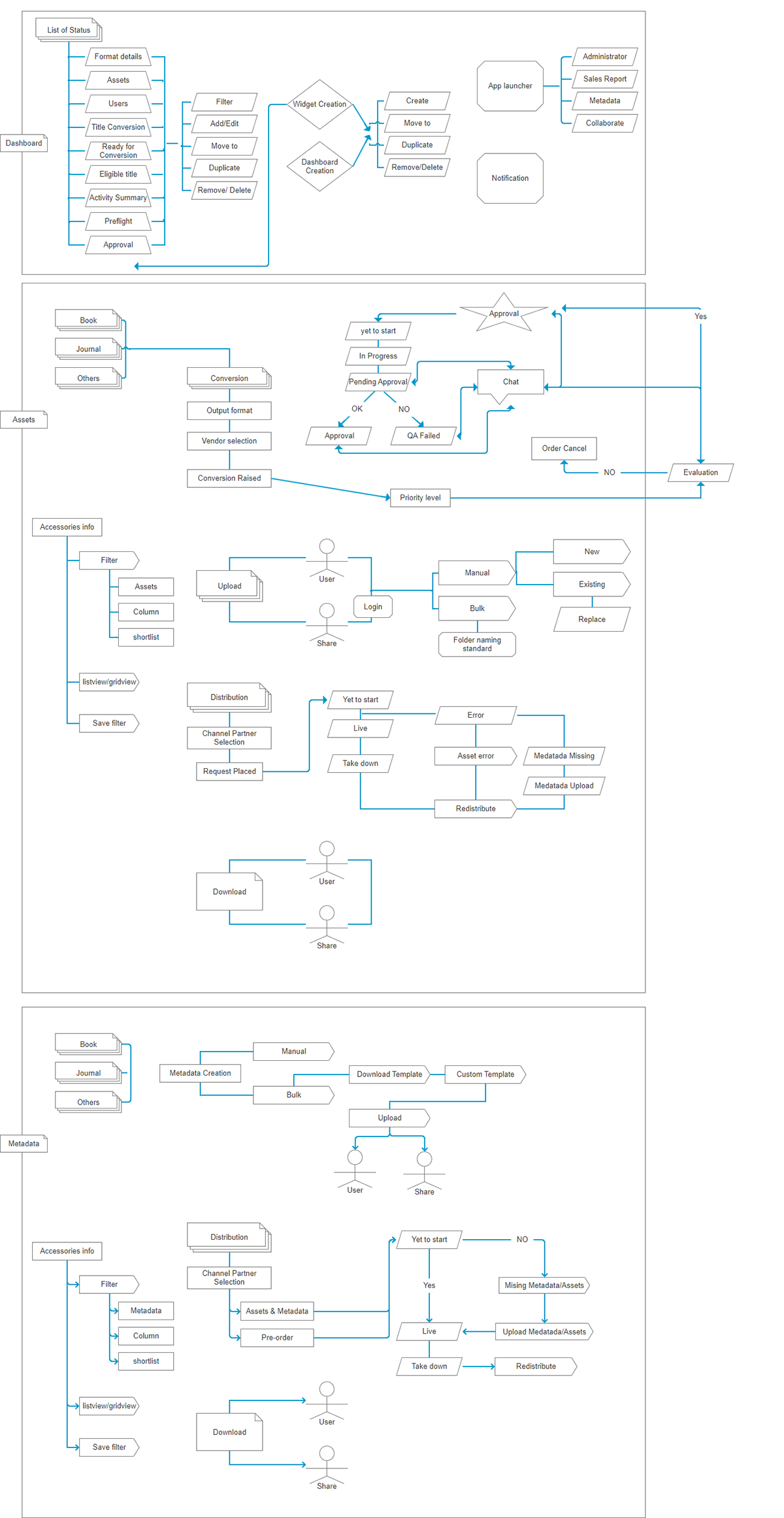 Ux Workflow Diagram On Behance