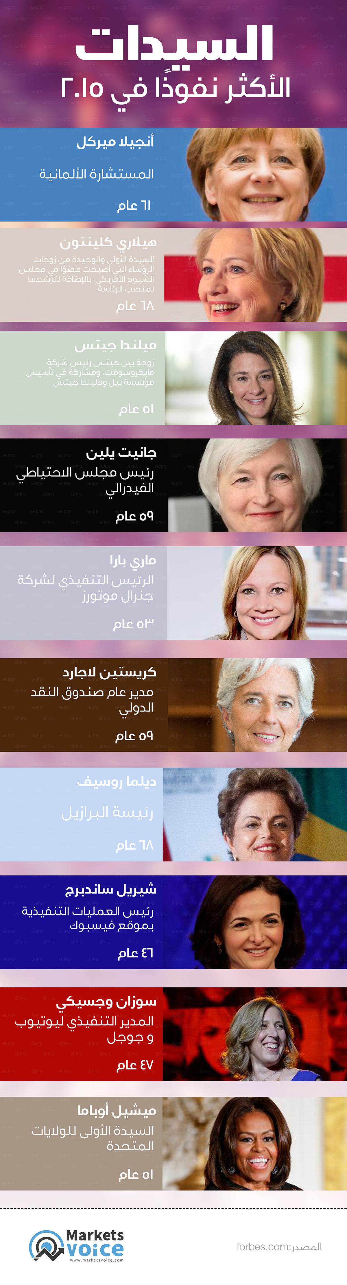 2015's most influential women saeed elgarf Saeed elgarf infographic