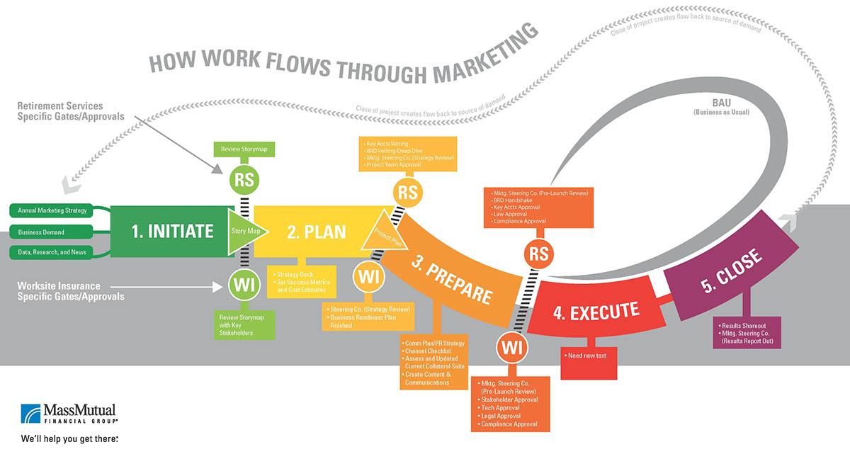 marketing workflow process graphic on behance