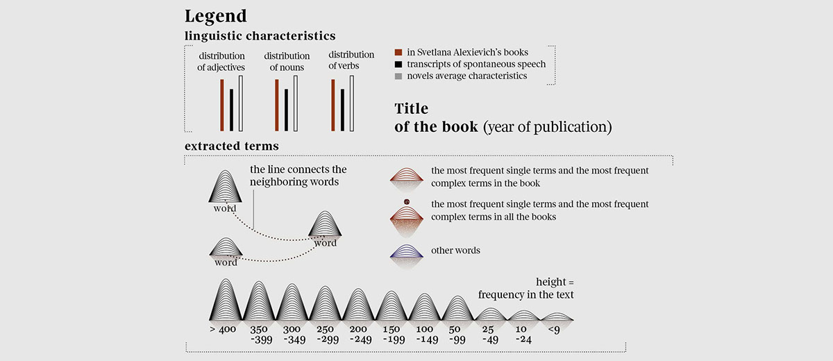data visualization Data dataviz infographics