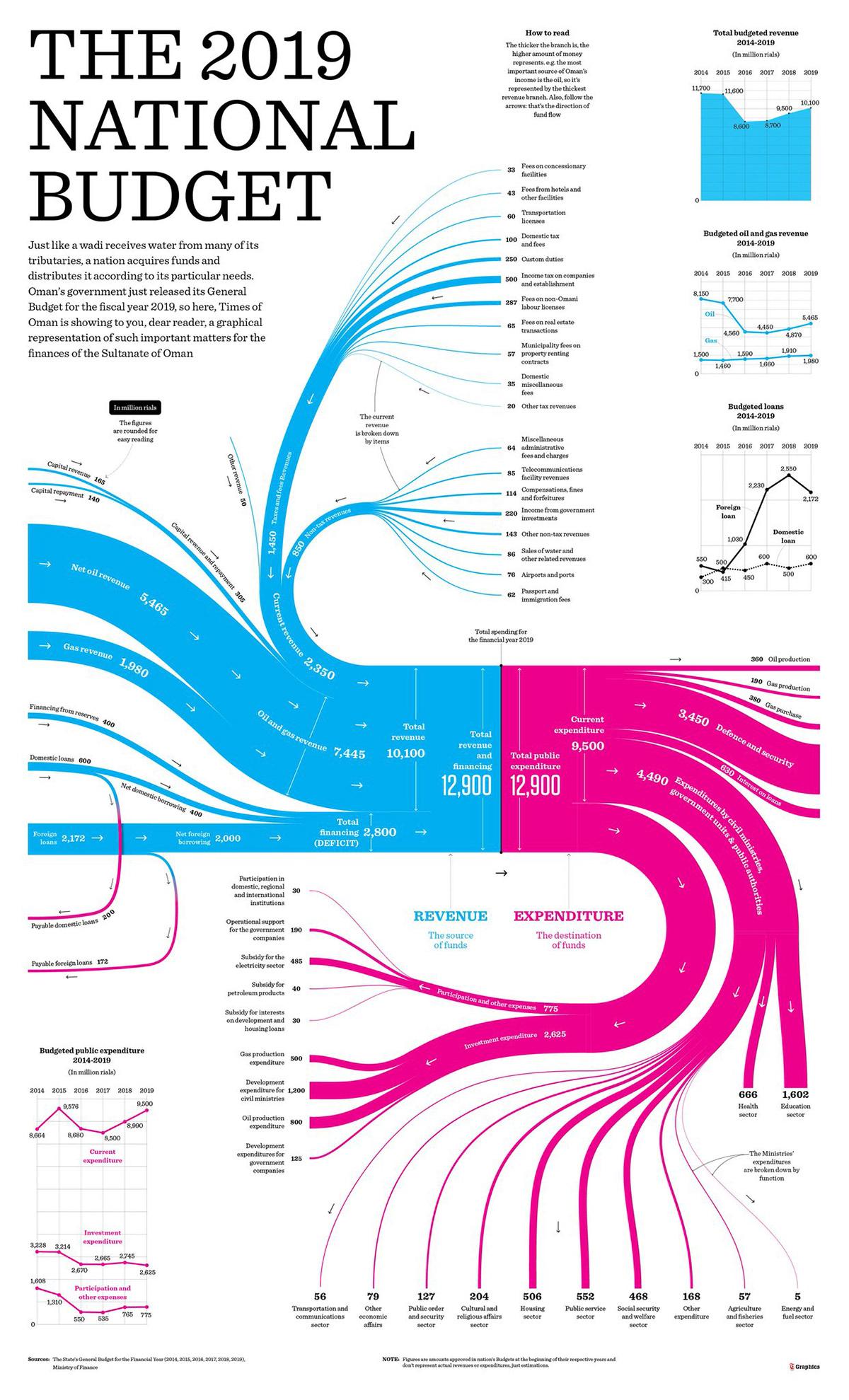 Sankey diagrams on Behance