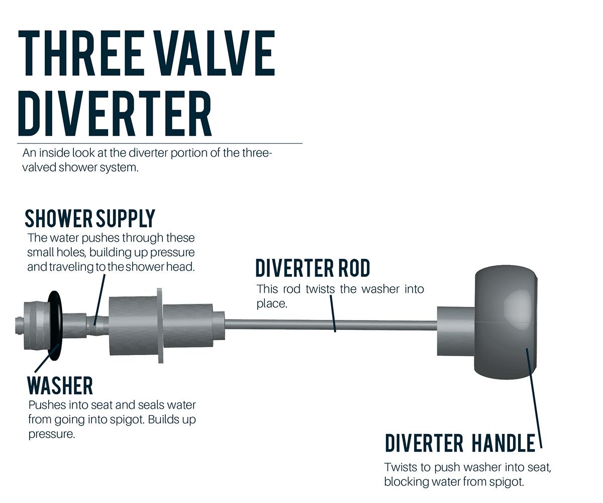 How Shower Diverter Works Valve Diagram Faucet A On Behance