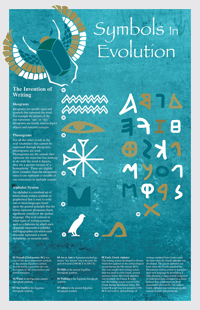 Symbols In Evolution Poster On Behance