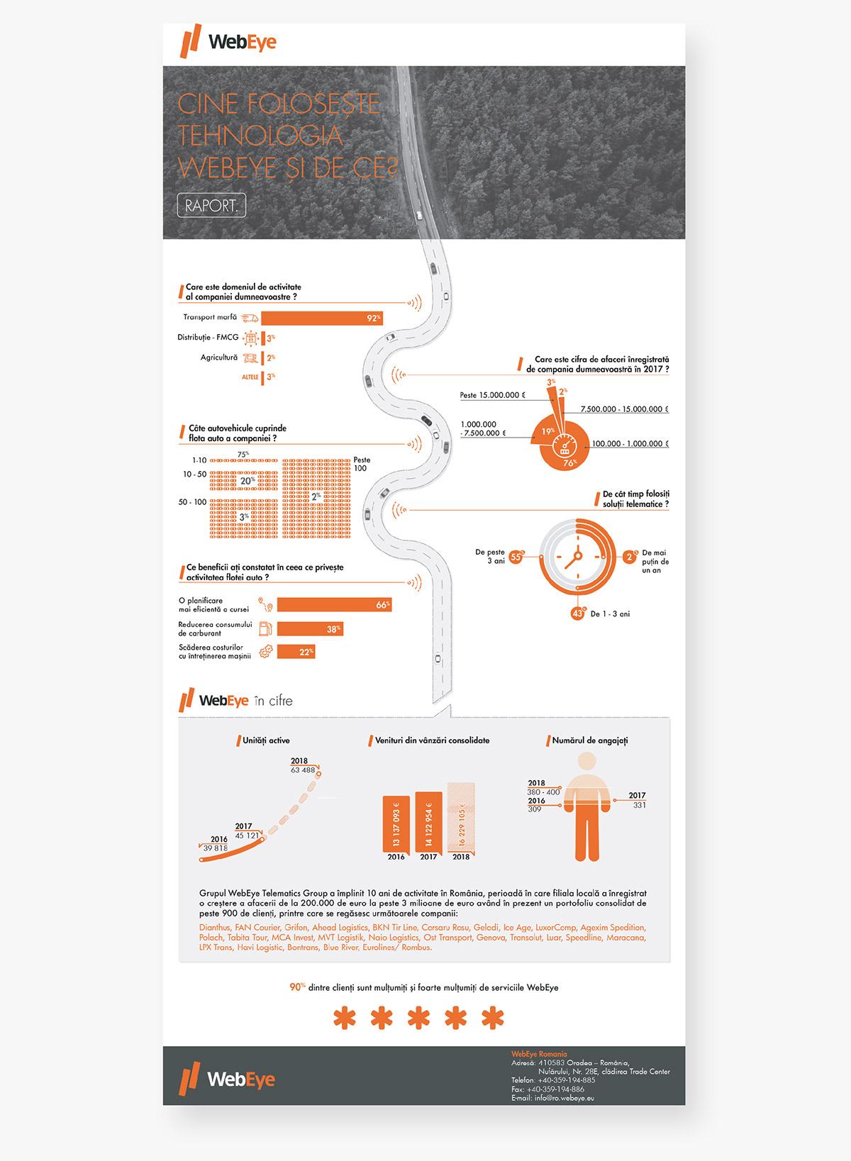 Telematics annual report data visualization infographics adobe illustrator information design webeye