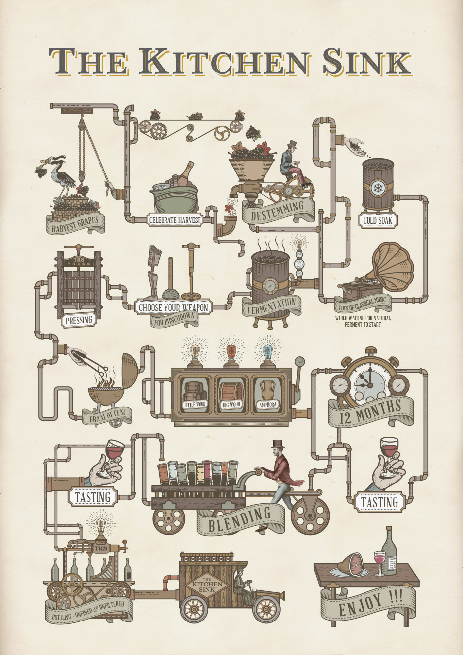 Making Wine - infographic for Kitchen Sink on Behance