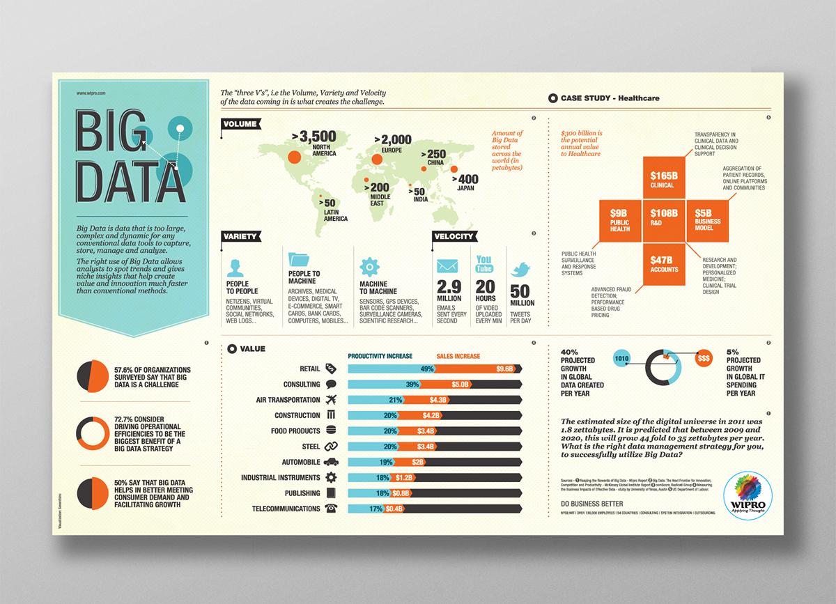 Trend analysis infographic