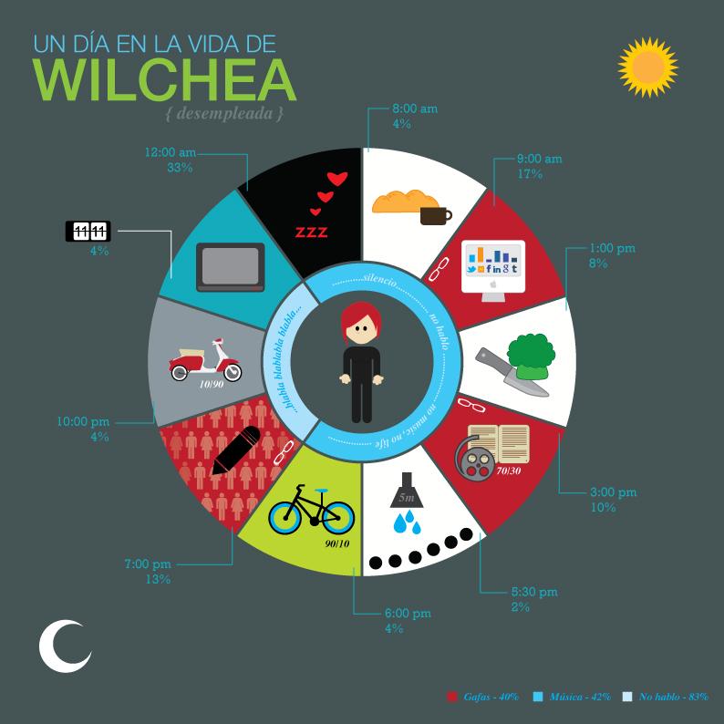 wilchea