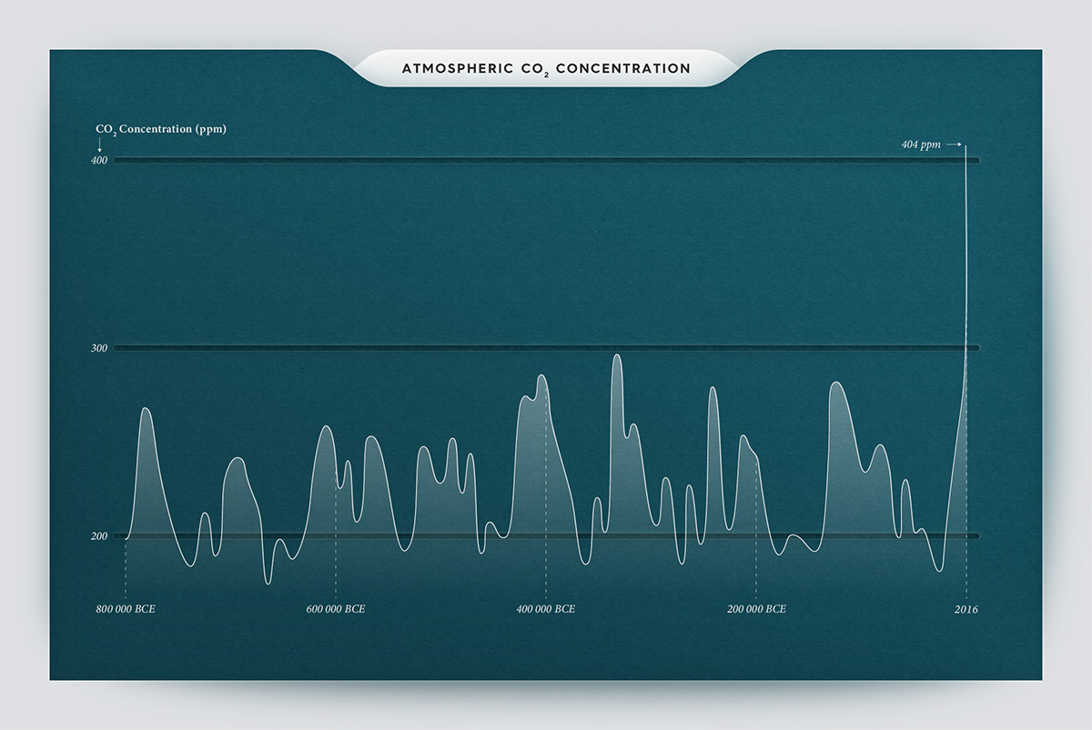 Infographic data visualization (or dataviz) on atmospheric carbon dioxide concentrations