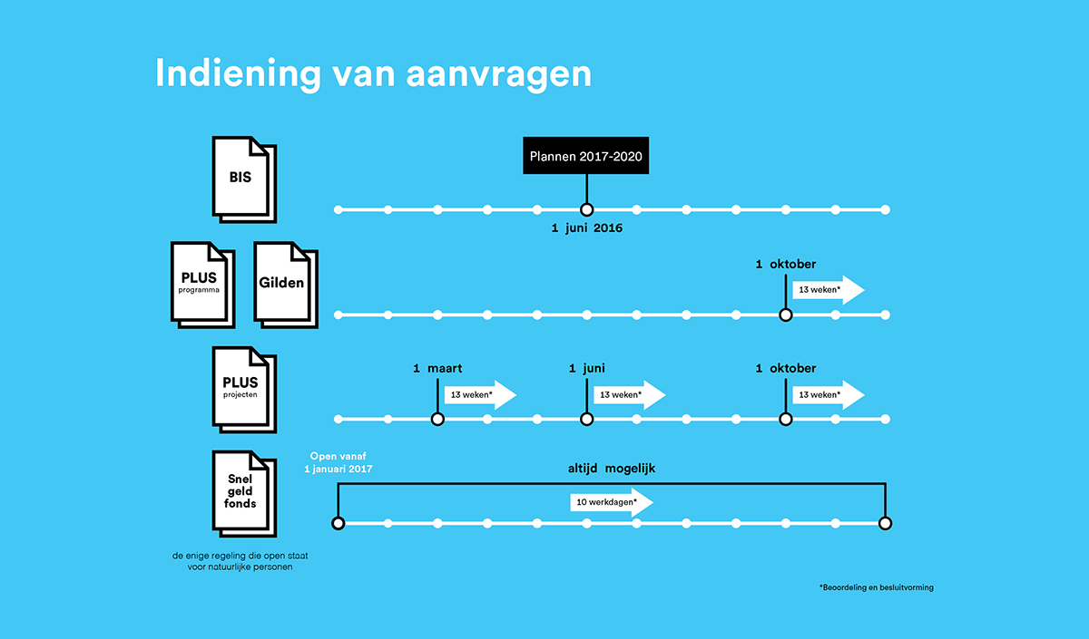 cultuur eindhoven culture visual identity Webdesign animation  system logo cultural