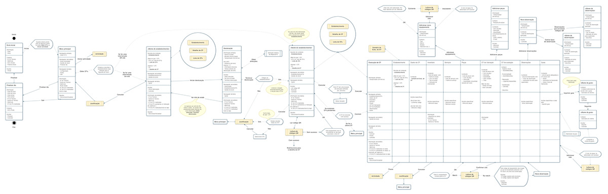 tecnidelta Coffee android app task flow  process design User research