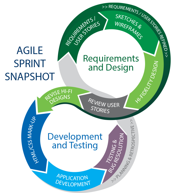 Why IT Professionals Need to Learn Agile Project Management  |Agile Diagram