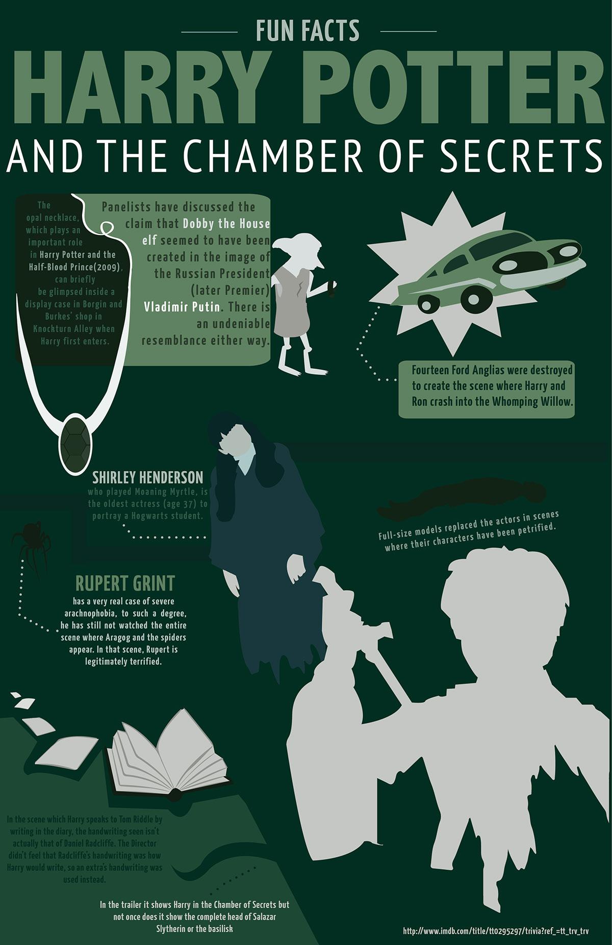 Movie Infographics: Harry Potter on Behance