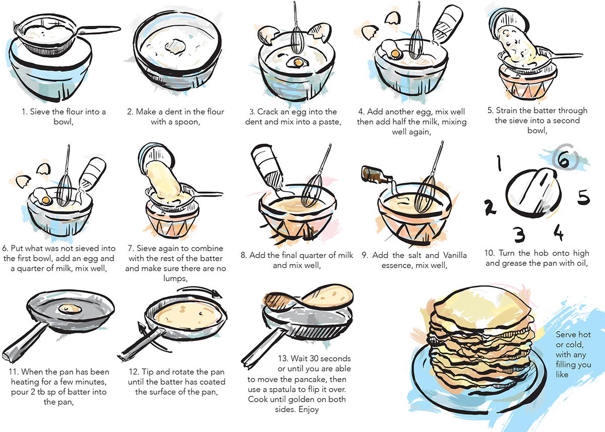 Instructional leaflet how to make pancakes on behance thank you ccuart Gallery