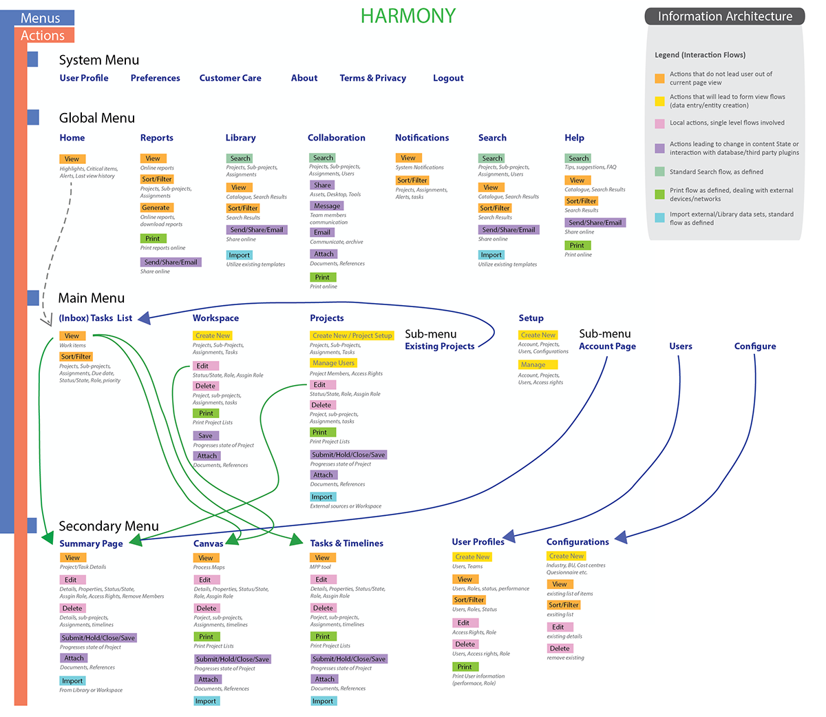 Visio Website Map: Information Architecture & Users Journey Maps Samples On