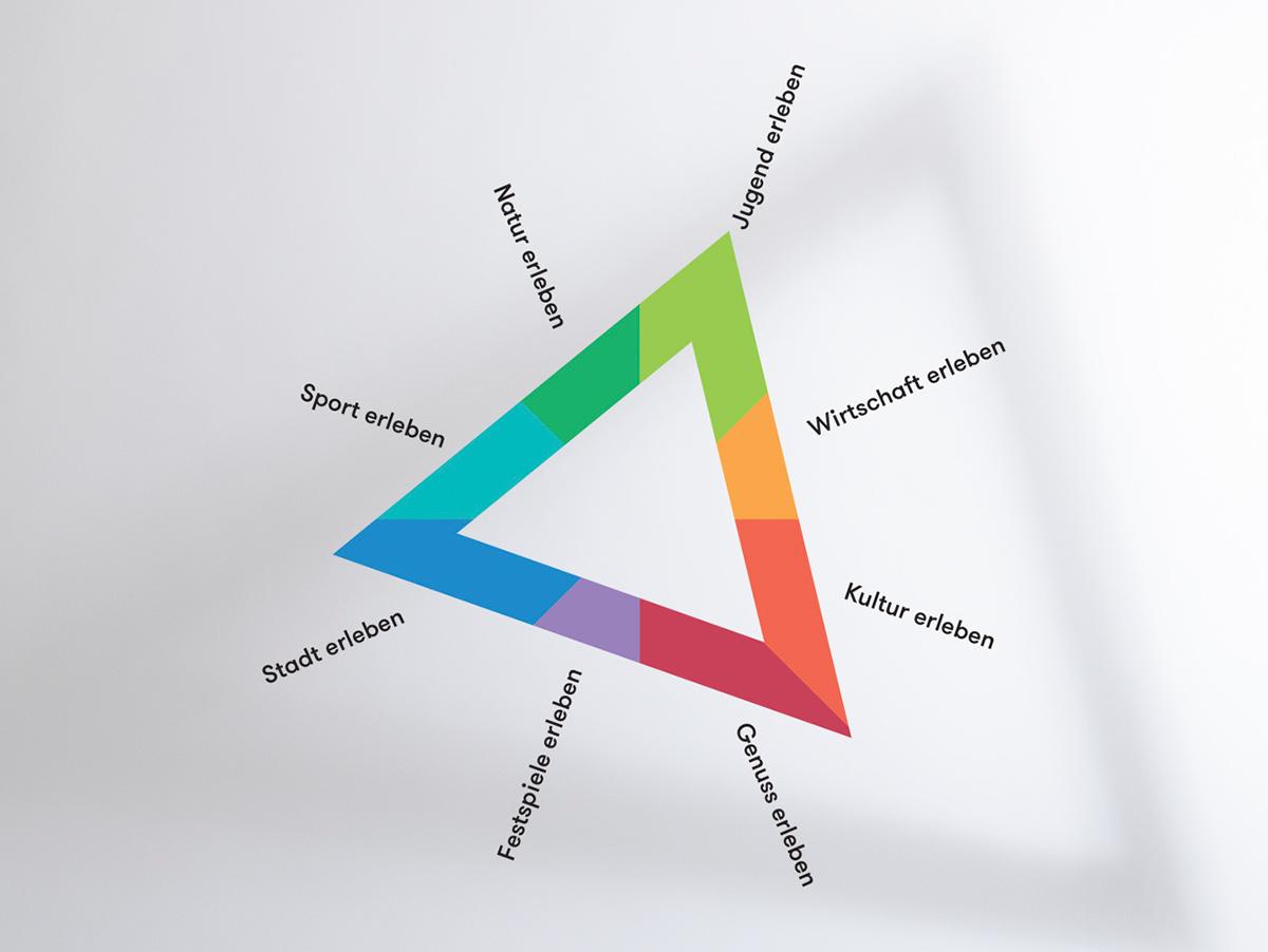 Bregenz art triangle culture austria Vorarlberg