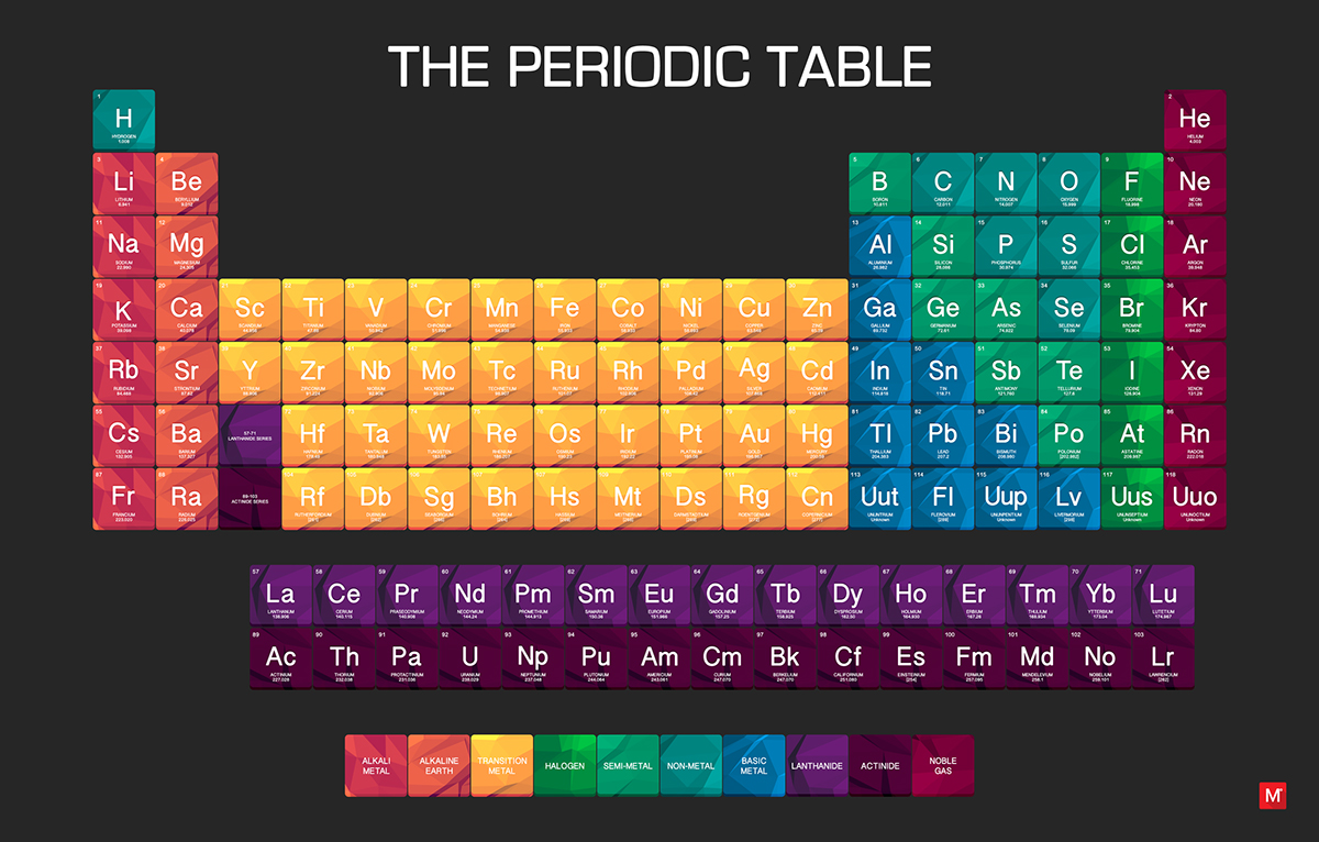 The periodic table of elements on pantone canvas gallery for Table design graphic