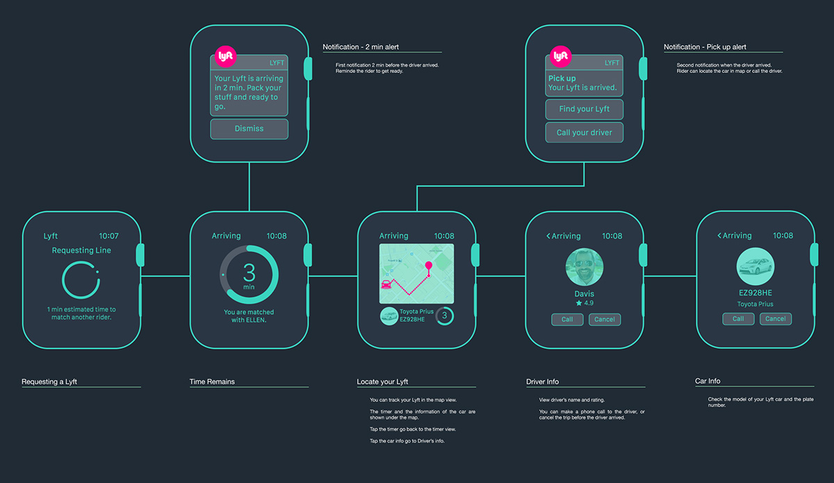 transferring photos from iphone to pc lyft on apple concept design on behance 5666